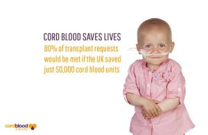 Cord Blood Awareness Month 2015