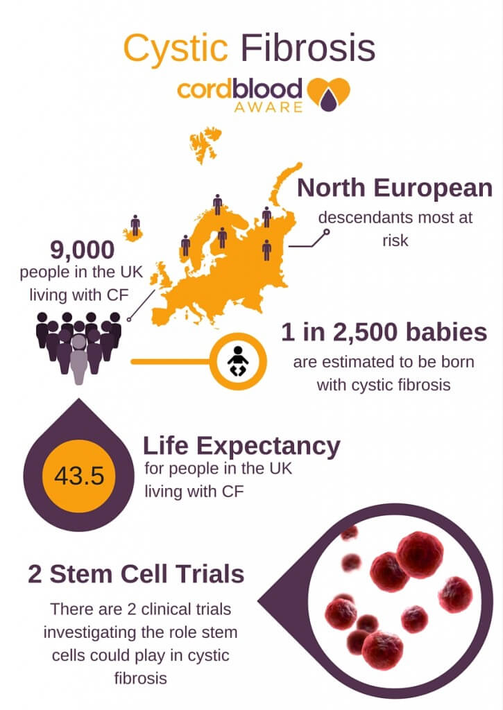 Cystic Fibrosis Infographic Cord Blood Aware