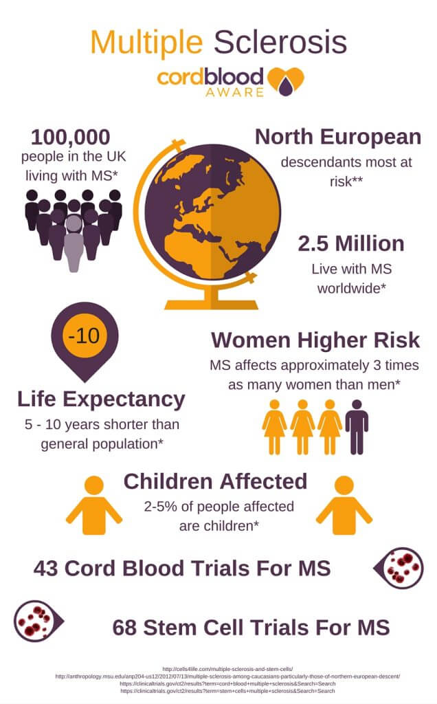 Ms Stem Cell Trial Multiple Sclerosis Cord Blood Aware Infographic